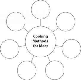 Principles of cooking meat cooking techniques johnnys kitchen principles cooking thecheapjerseys Choice Image